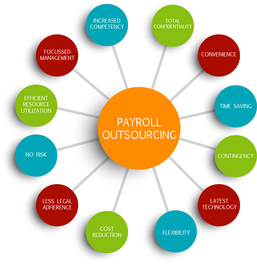 Payroll Outsourcing HRWS